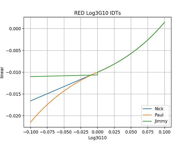 Log3G10_IDT_plots