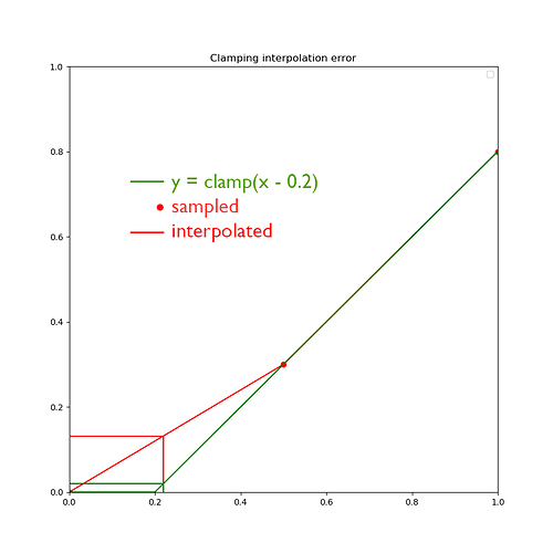 clamp_interp_error_3