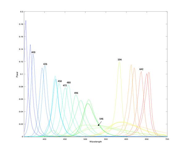 led-spectra