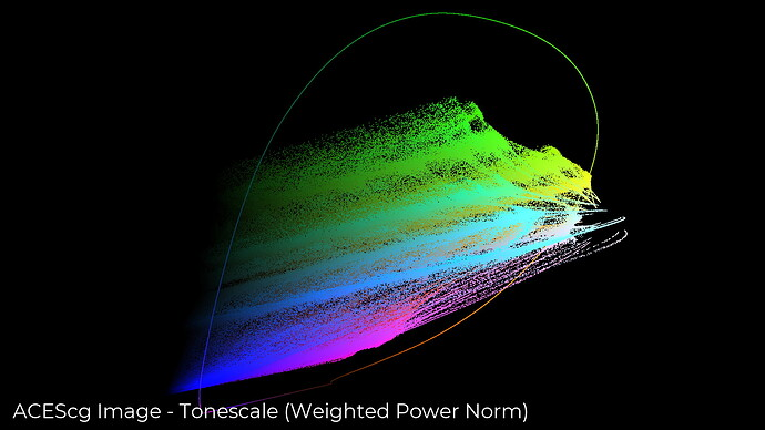 chromaticity_preserving_tonescale__plot-side_tonescale-power-norm