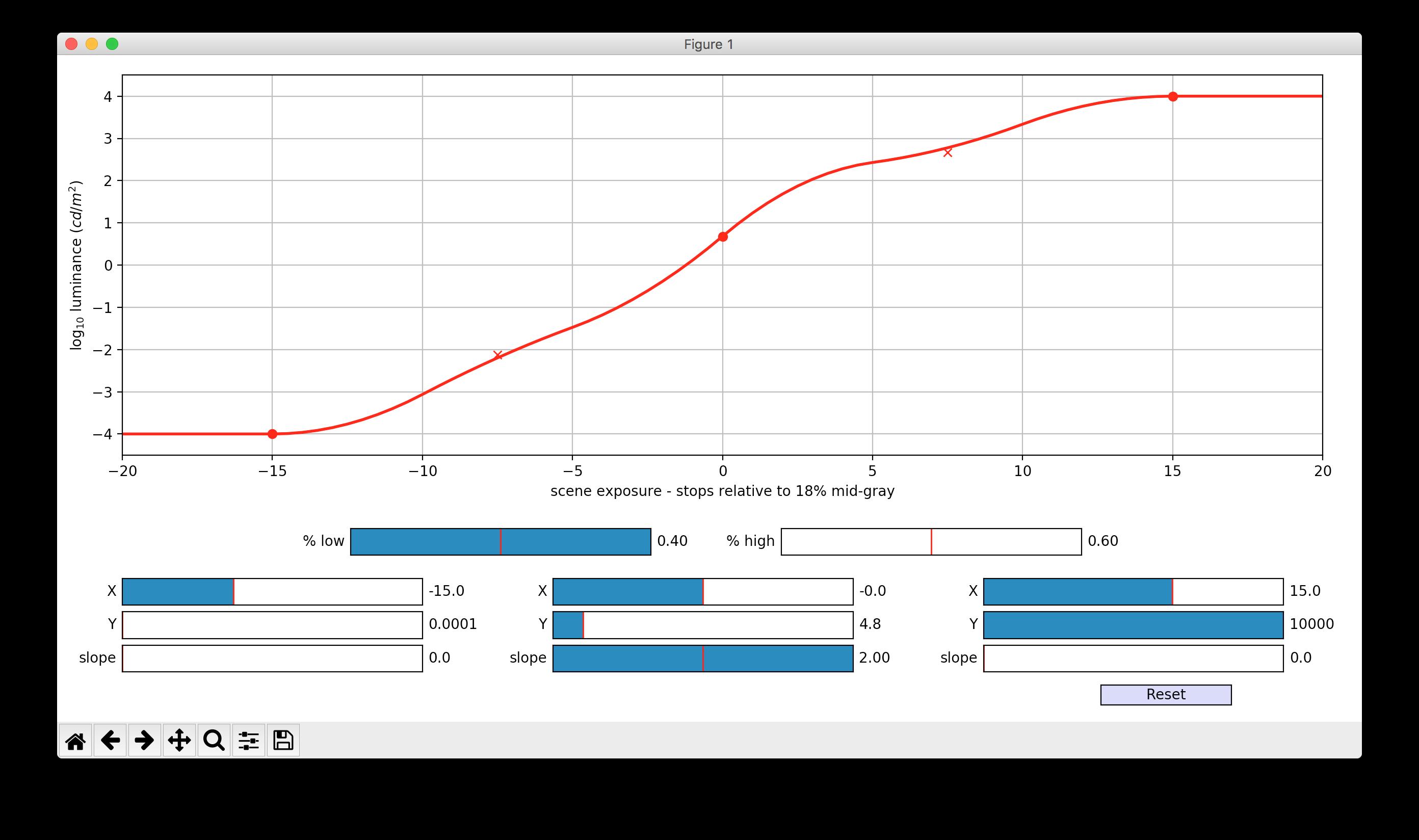 ODT B-spline in python and Interactive Plot - VWG – ODT - ACES Central